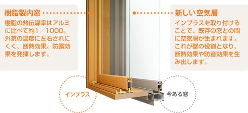 TOSTEM製樹脂製内窓 インプラス